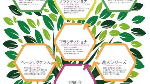 コンセプト図「インディNLPの樹」完成!